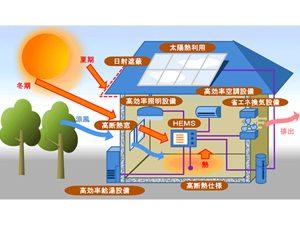 ネット・ゼロ・エネルギー・ハウス(ZEH)支援制度 ~省エネルギー化するために~