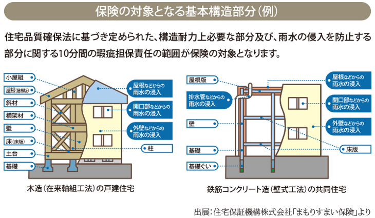 保険の対象となる基本構造部分(例)