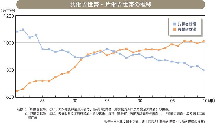共働き世帯・片働き世帯の推移