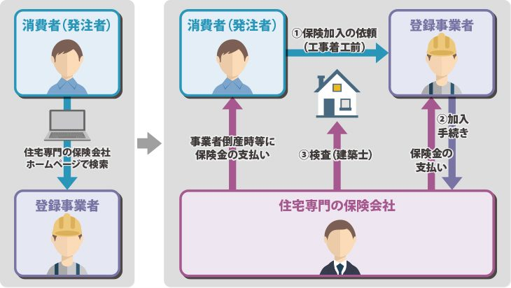 住宅リフォーム瑕疵担保責任保険制度_構造02