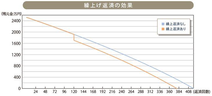 繰上げ返済04_02