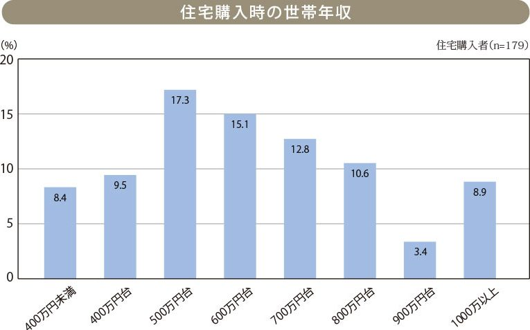 第10回_住宅購入時の世帯収入