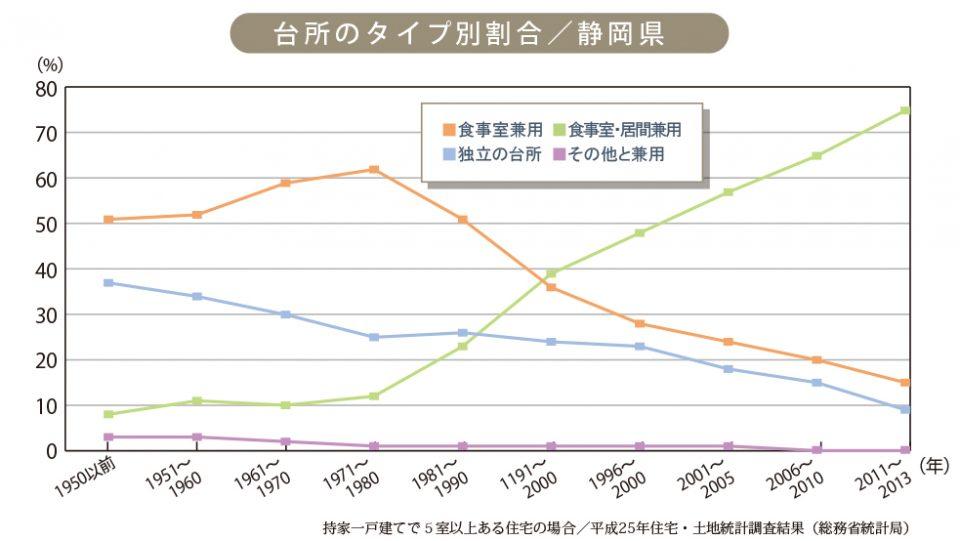 2017/05/第14回_台所のタイプ別割合/静岡県