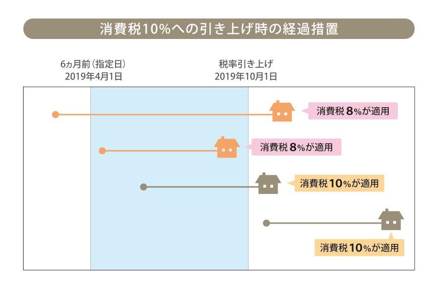2018/01/2018_01_増税適用パターン