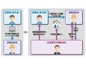 住宅リフォーム瑕疵(かし)担保責任保険~リフォームにも保険があります~