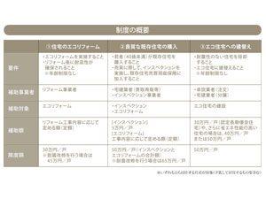 住宅ストック循環支援事業 ~エコ住宅でお得に~
