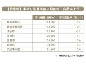 2016年静岡県の地価変動から読み解く、『暮らしの選び方』